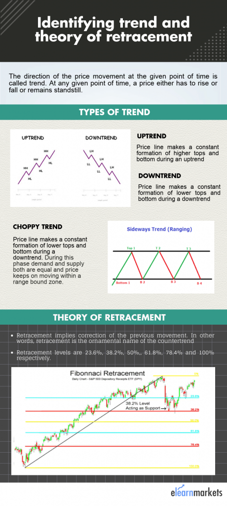 Uptrend, downtrend and countertrend