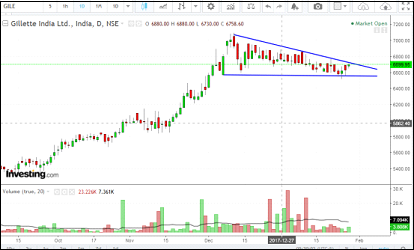 Gillette India Chart