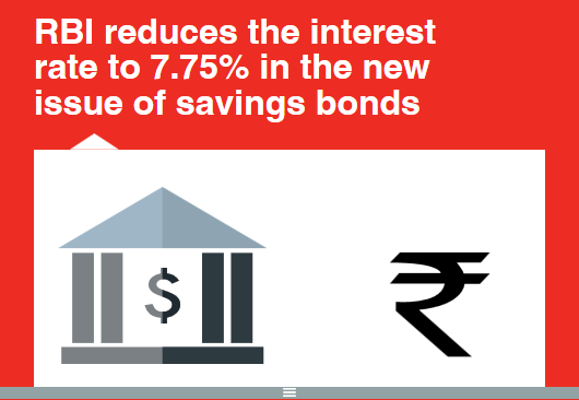 RBI reduces the interest rate to 7.75% in the new issue of savings bonds