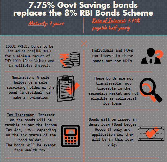 foinfographic-govt-bond-savings