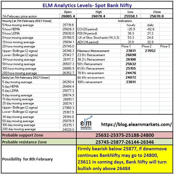 8 th Feb 2018 ELM Bank Nifty Matrix