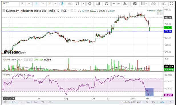 Eveready-chart