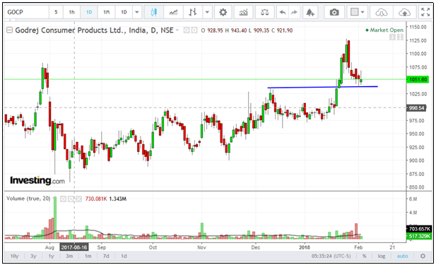 Godrej-Consumer-Products-Chart