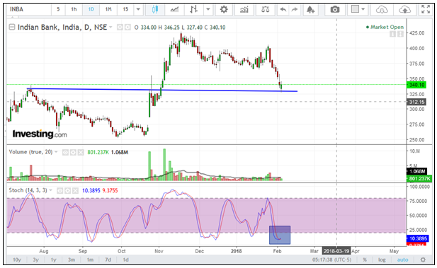 Indian Bank chart