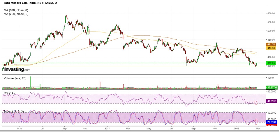 market analysis for tata motors Tata motors is an indians largest multi-holding company it was established in 1945 this company caters to three market.