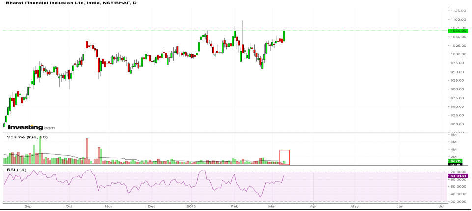 Bharat Financial chart