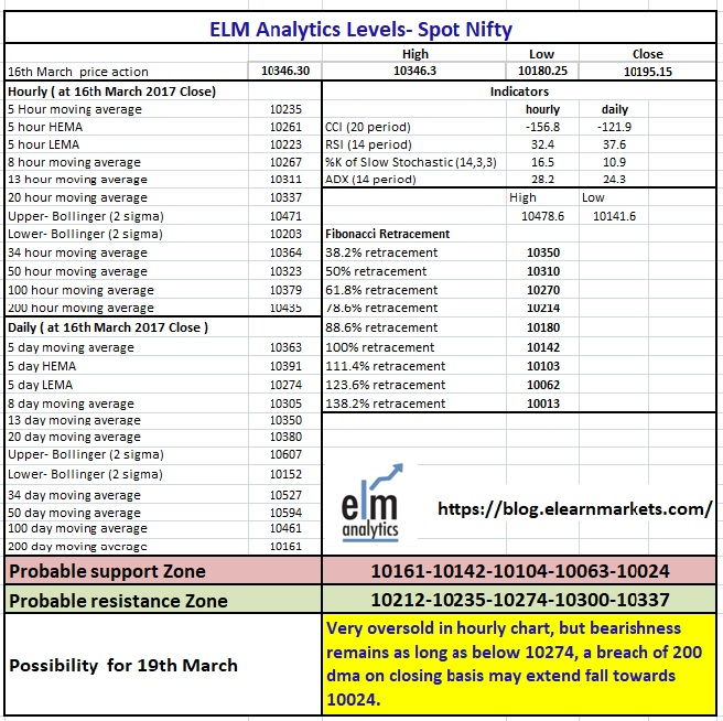 ELM Nifty level Matrix 5th March