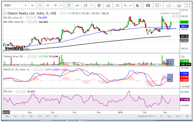 Oberoi-Realty-chart