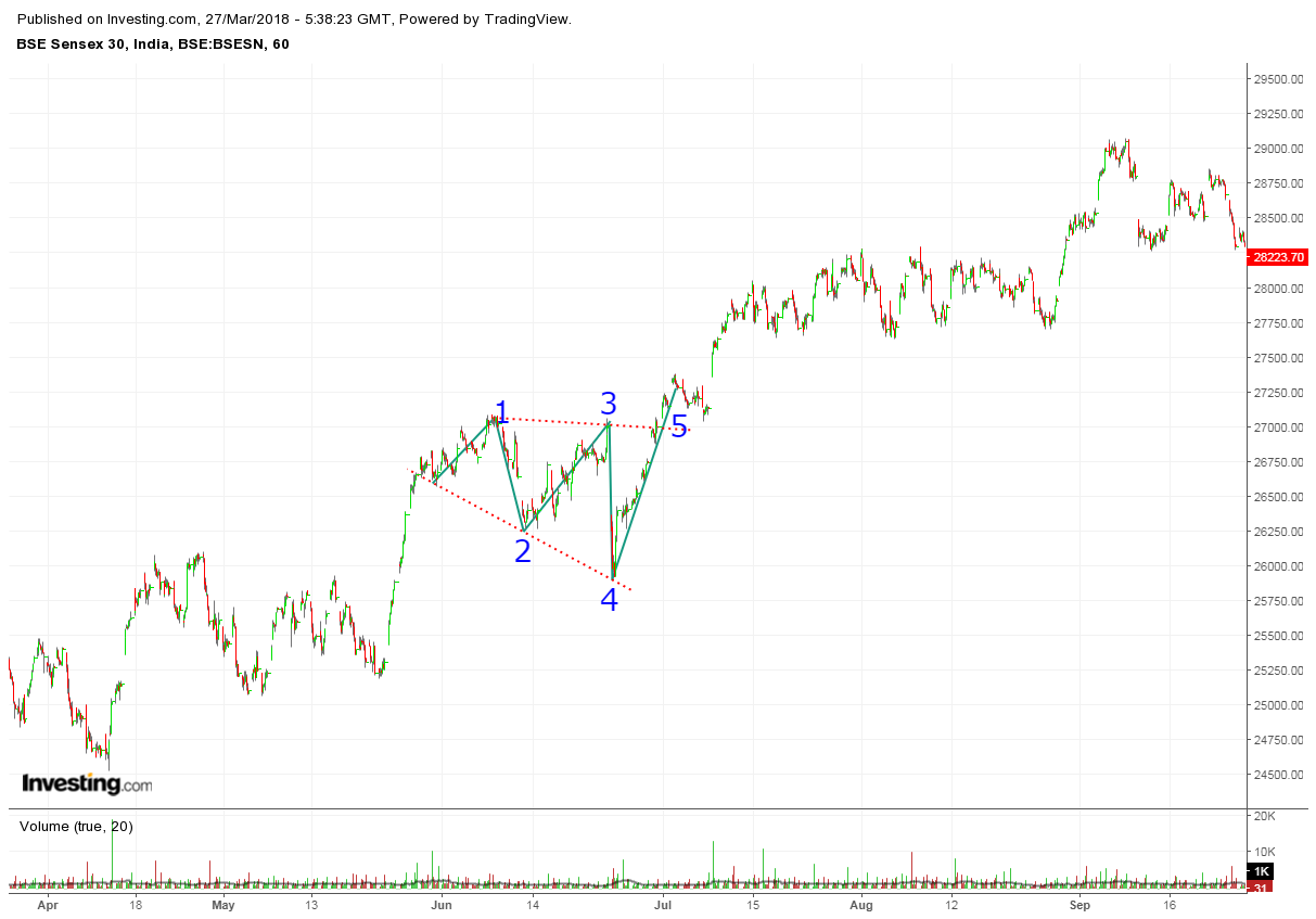 Example of Continuation pattern