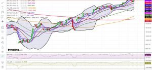Nifty Likely To Face Resistance At 10500 And Consolidate Between 10000-10500 Zone