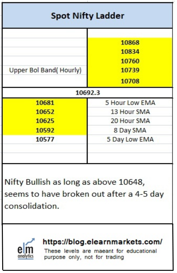 30th April Nifty ELM Matrix