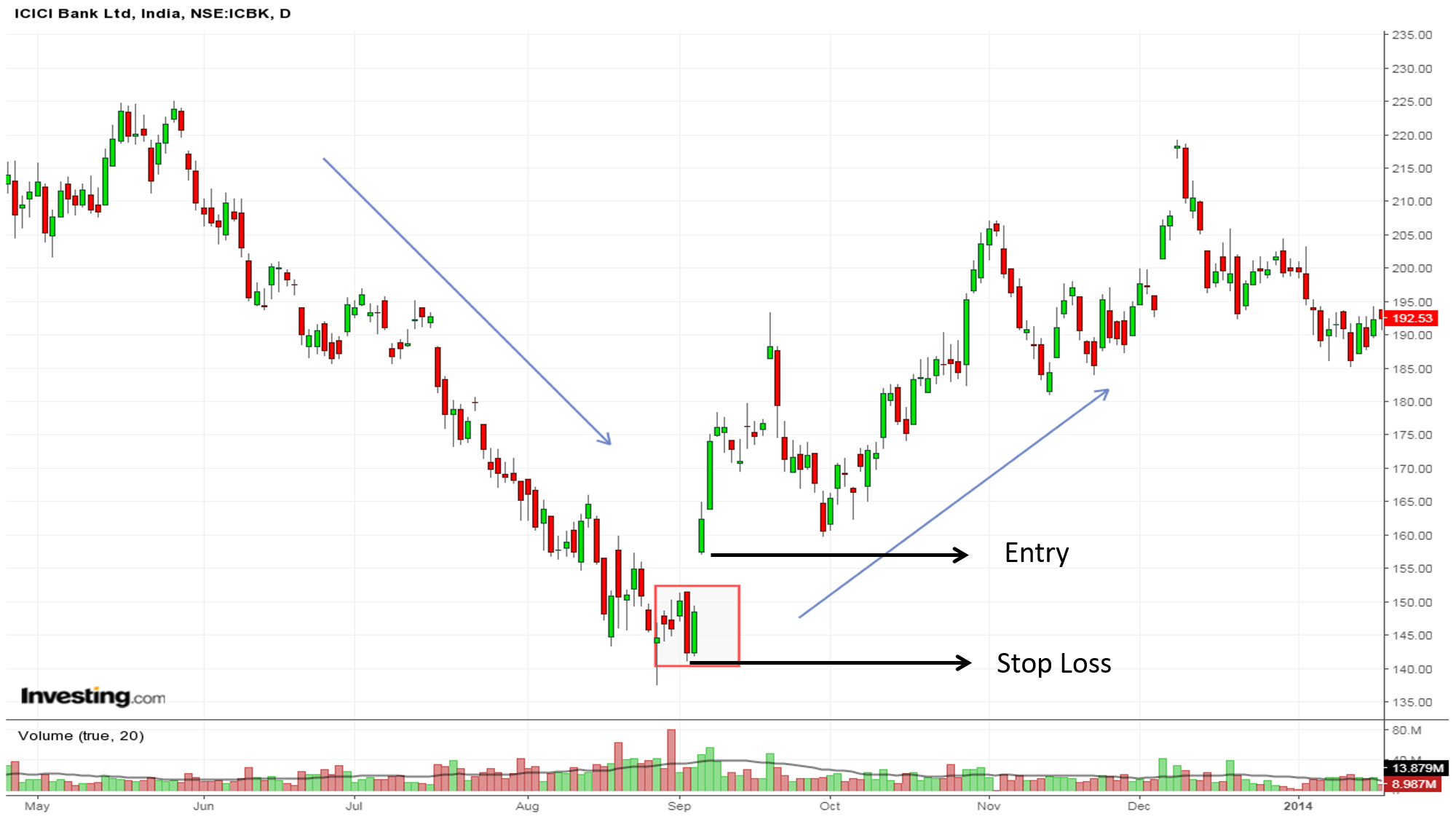 Icici Bank pipe bottom