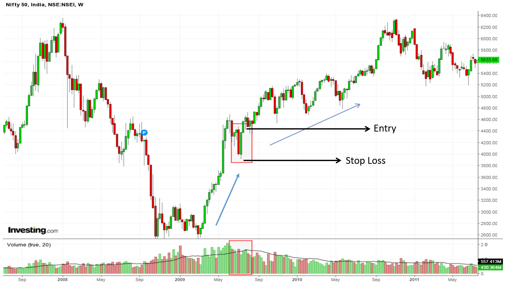 Nifty 50 pipe bottom continuation pattern'