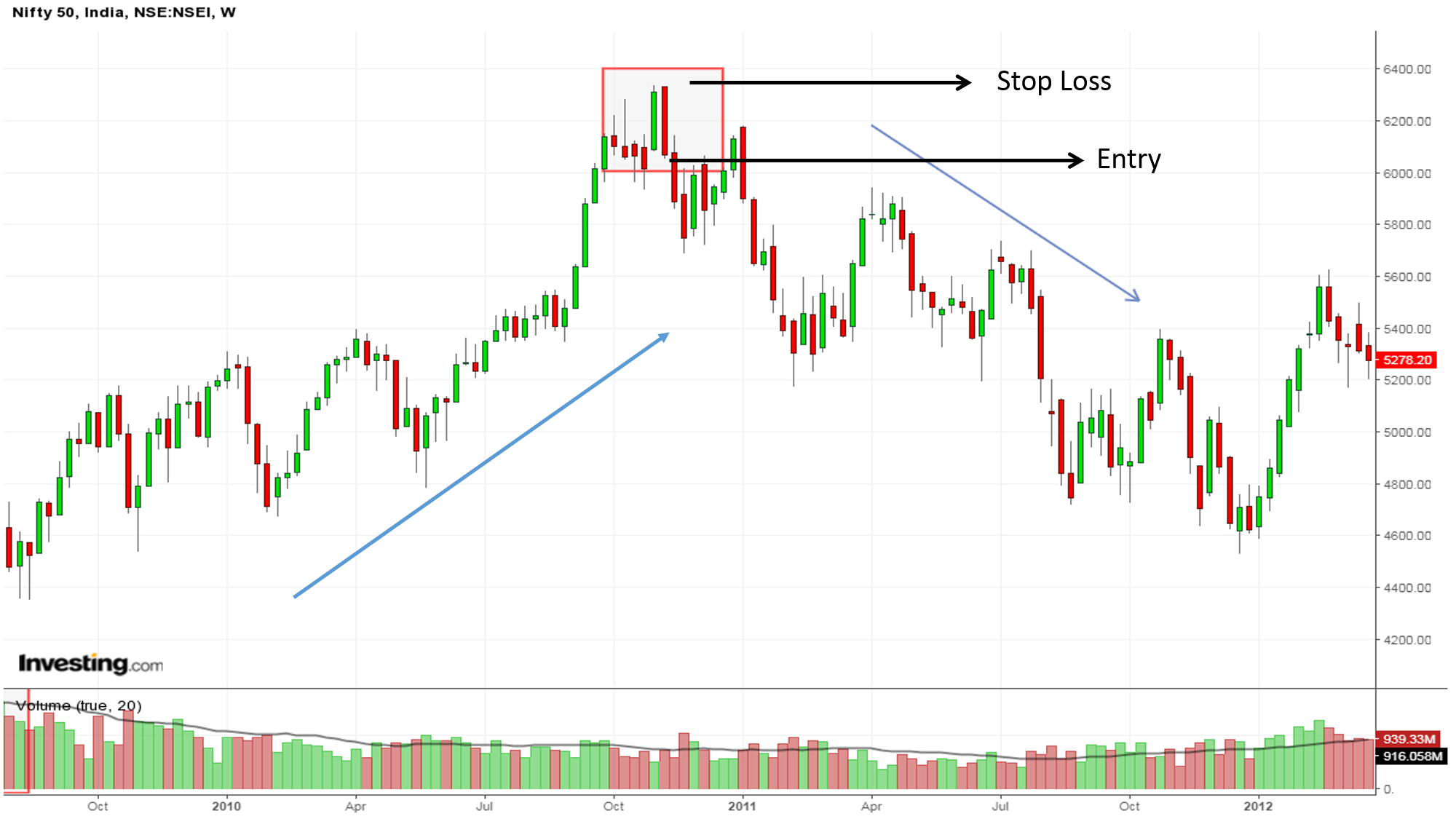 Nifty pipe bottom