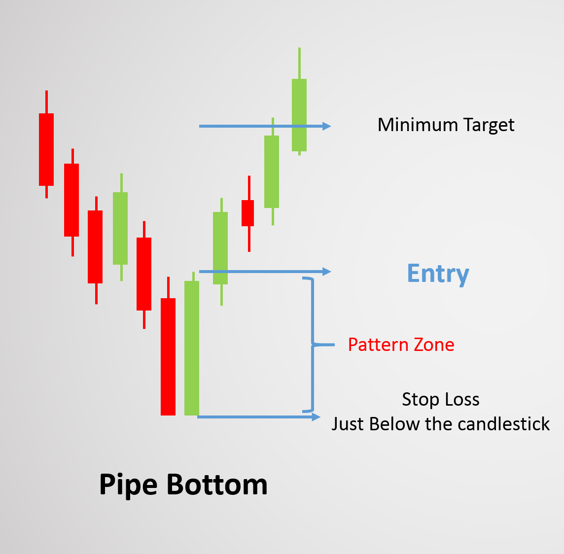 Stop loss for pipe Bottom