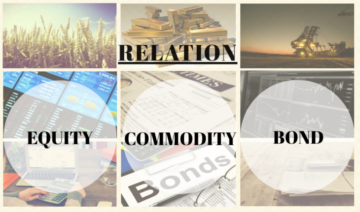 Relation between Equity bond and commodity prices