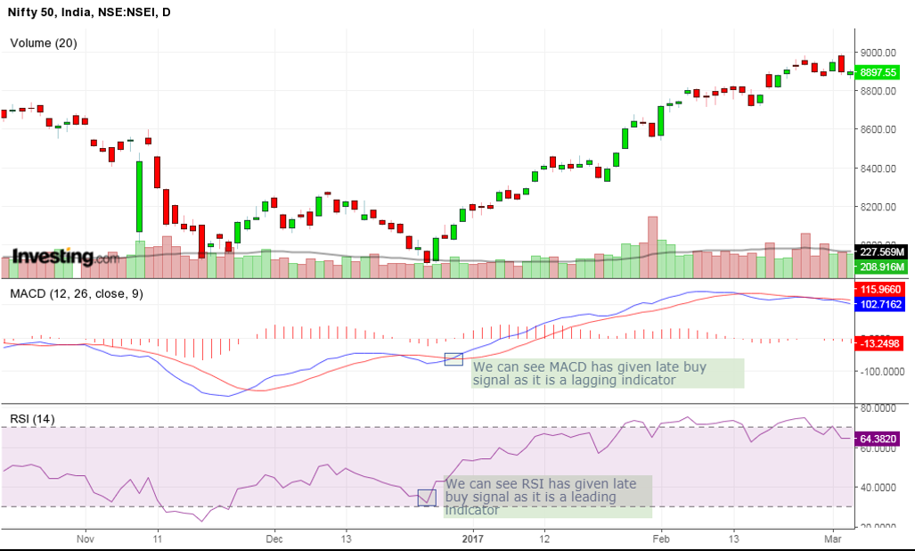 RSI AND MACD