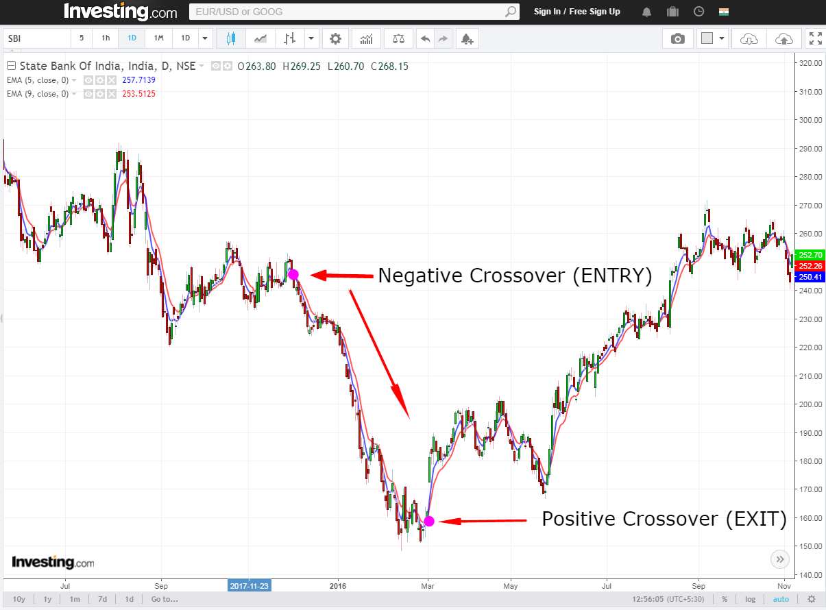 moving average negative crossover