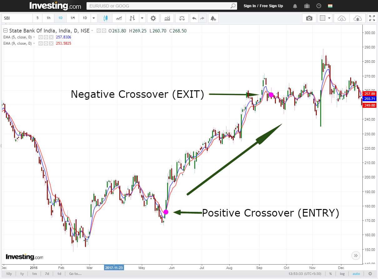 moving average positive crossover