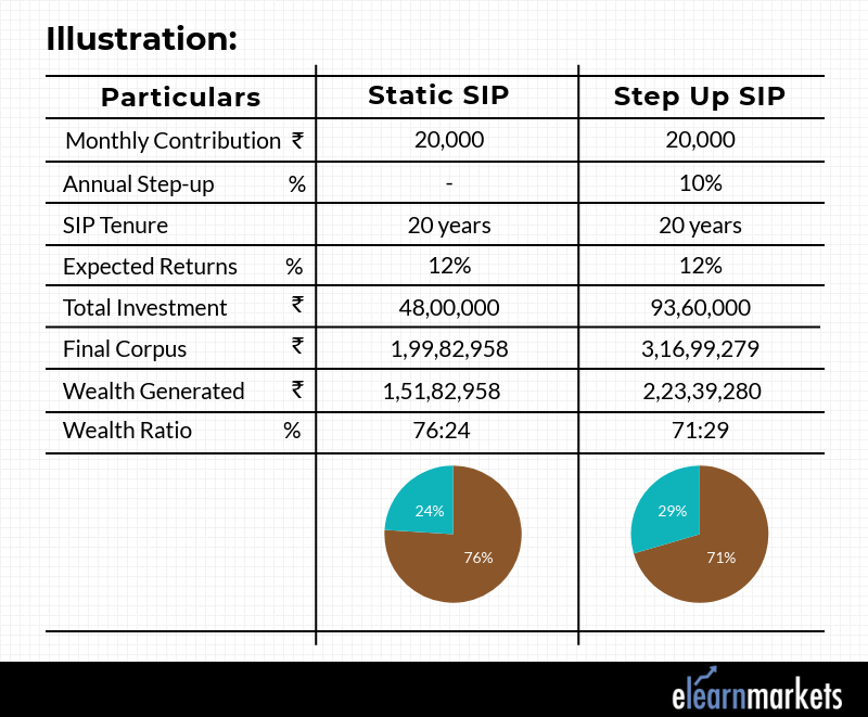 Illustraion of SIP Investment and Step up SIP