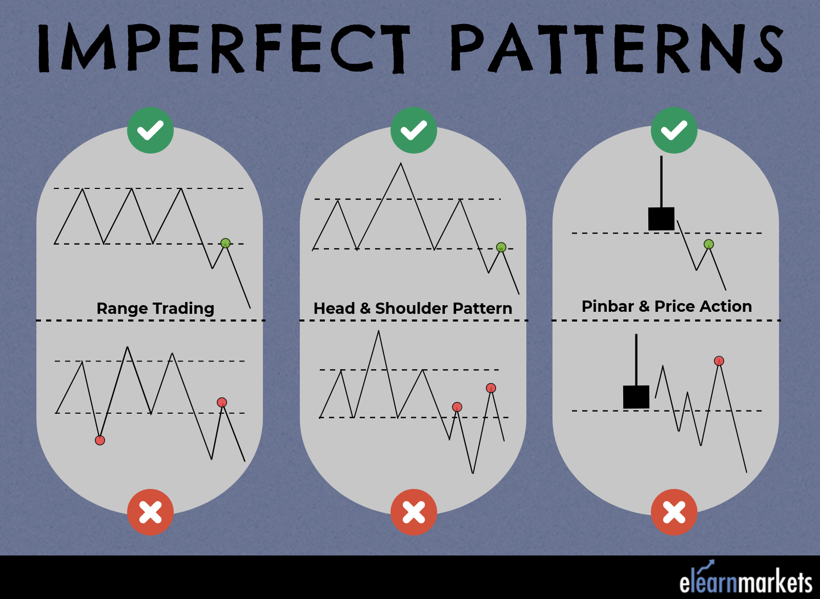 Imperfect Patterns in technical analysis
