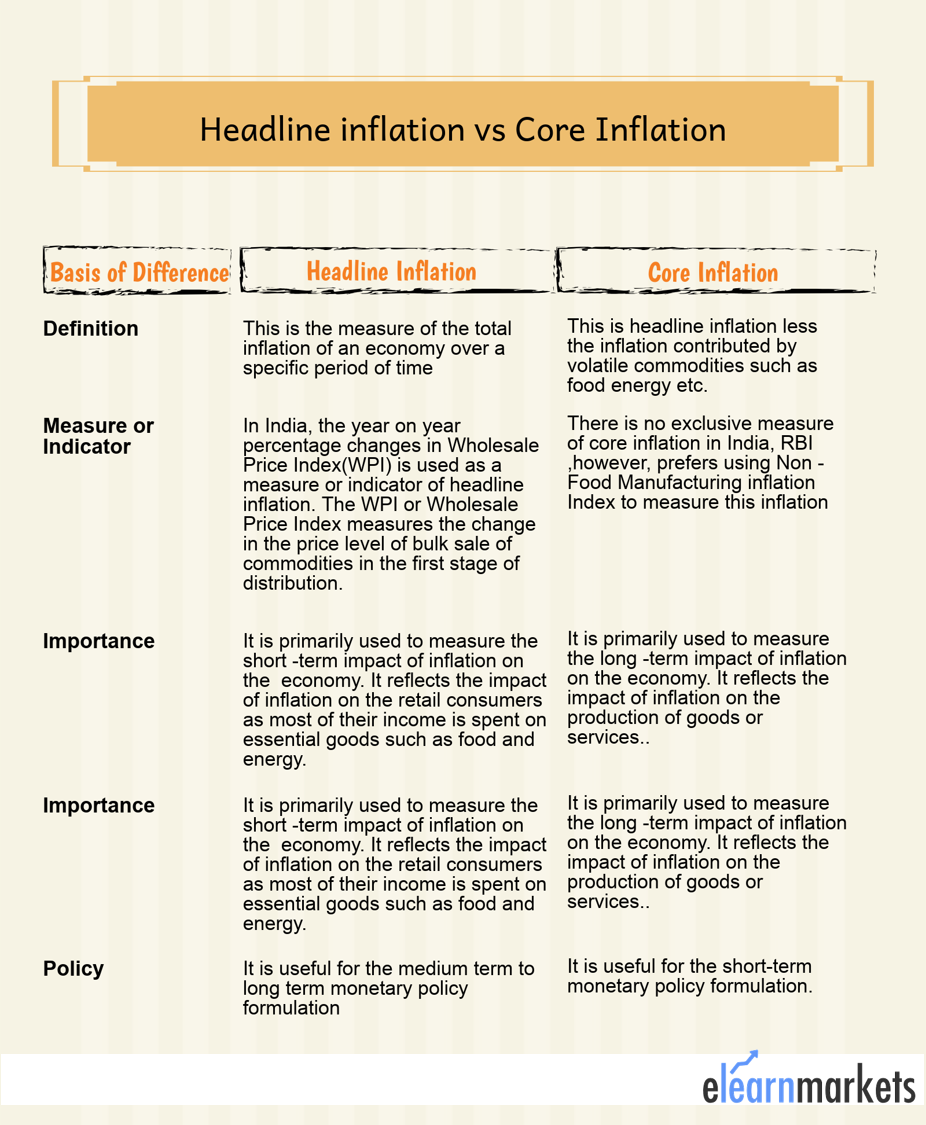 Difference between Headline Inflation and Core Inflation