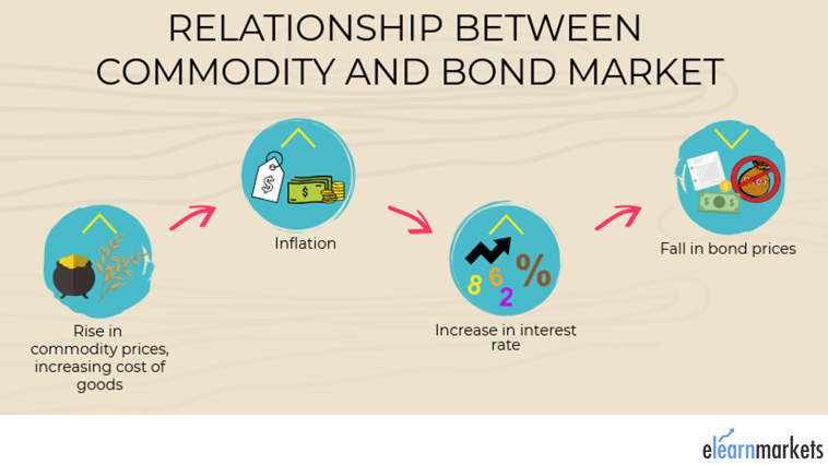 relation commodity bond market