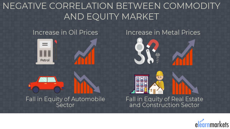 relation commodity equity market