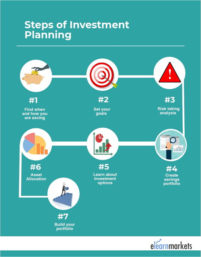 steps of investment planning