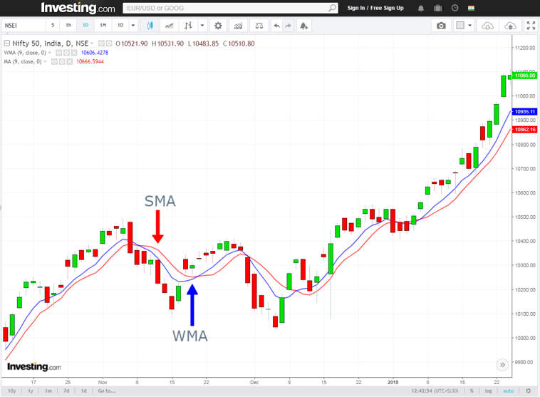 weighted moving average