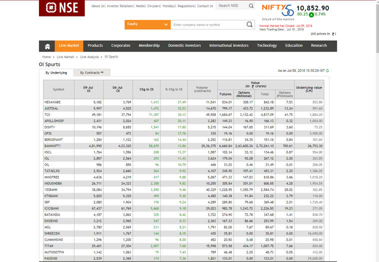 change in open interest nse india