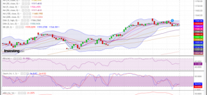 A Doji Candle With Negative Divergence In The RSI, Correction Is Expected