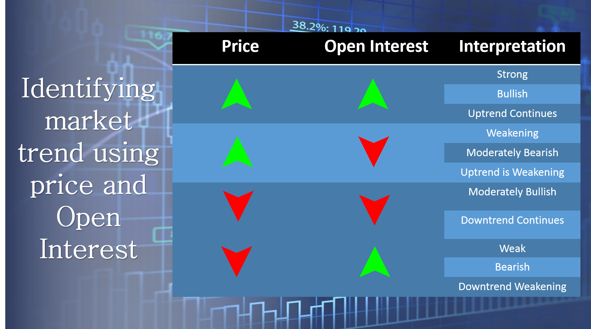identify market trend using price and open interest