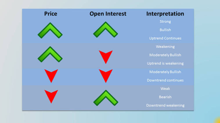 open interest analysis