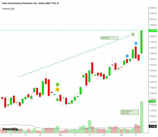 tcs daily chart
