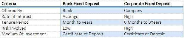 Company Fixed Deposit vs Bank Fixed Deposit
