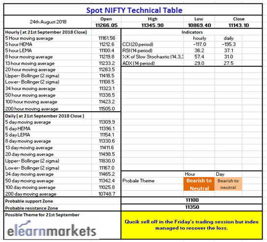 Technical Table Chart