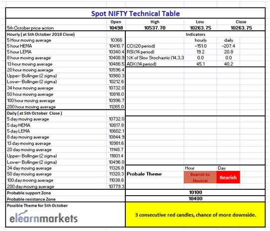 Technical Table