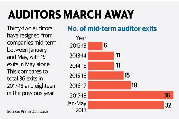 Auditors march away