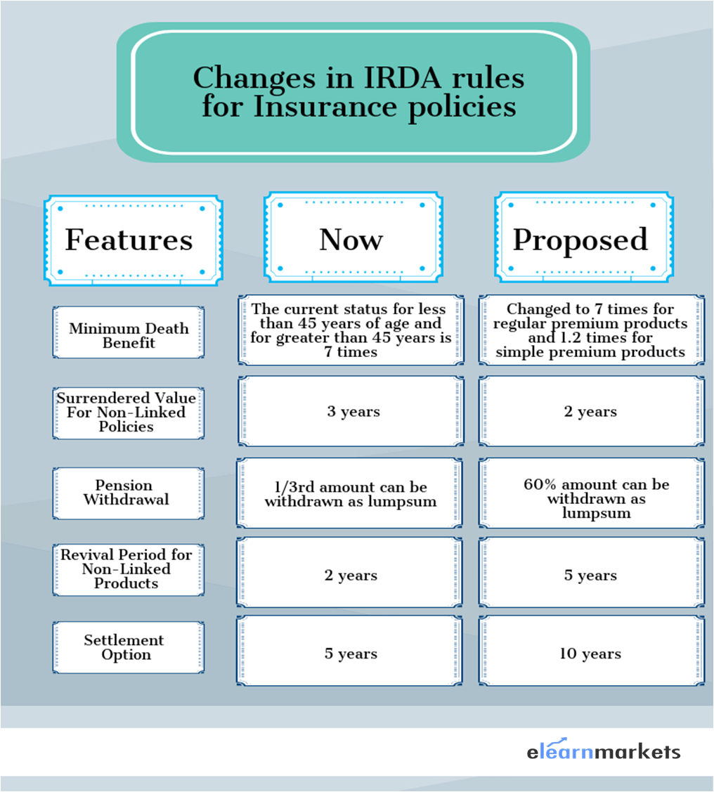 IRDA Regulation 2018: Proposed Changes in Rules for Insurance policies