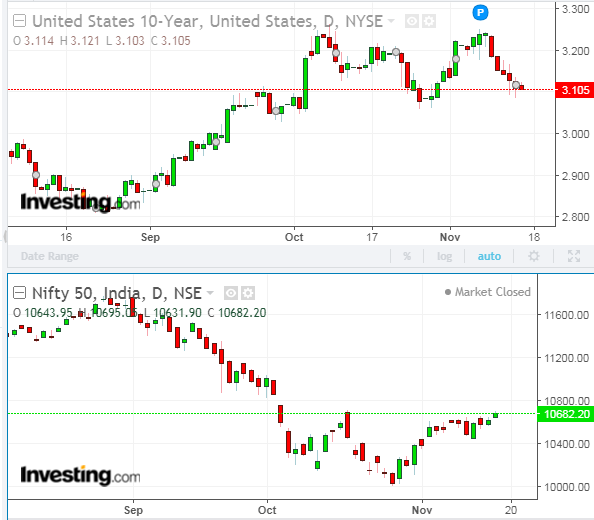 Markets inversely related to Bond Yield