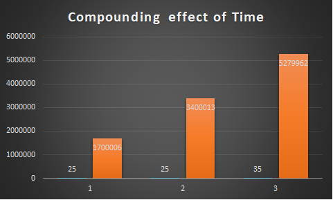Compounding effect of time