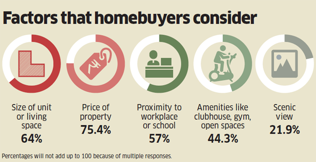 Factors that home buyers consider