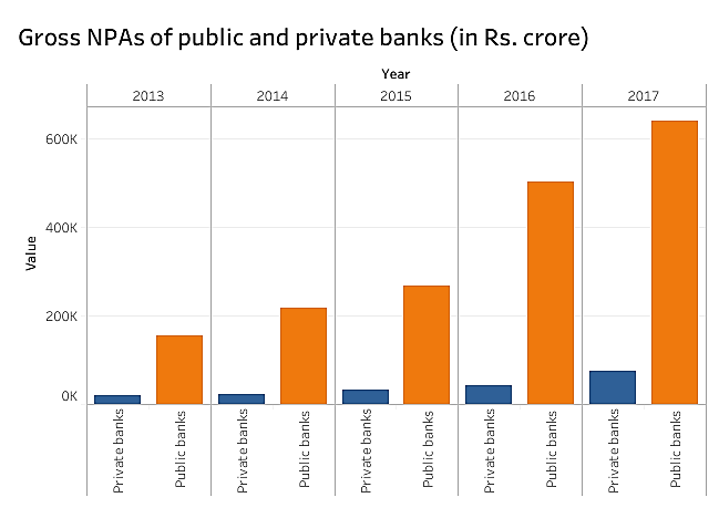 gross npas of public private banks