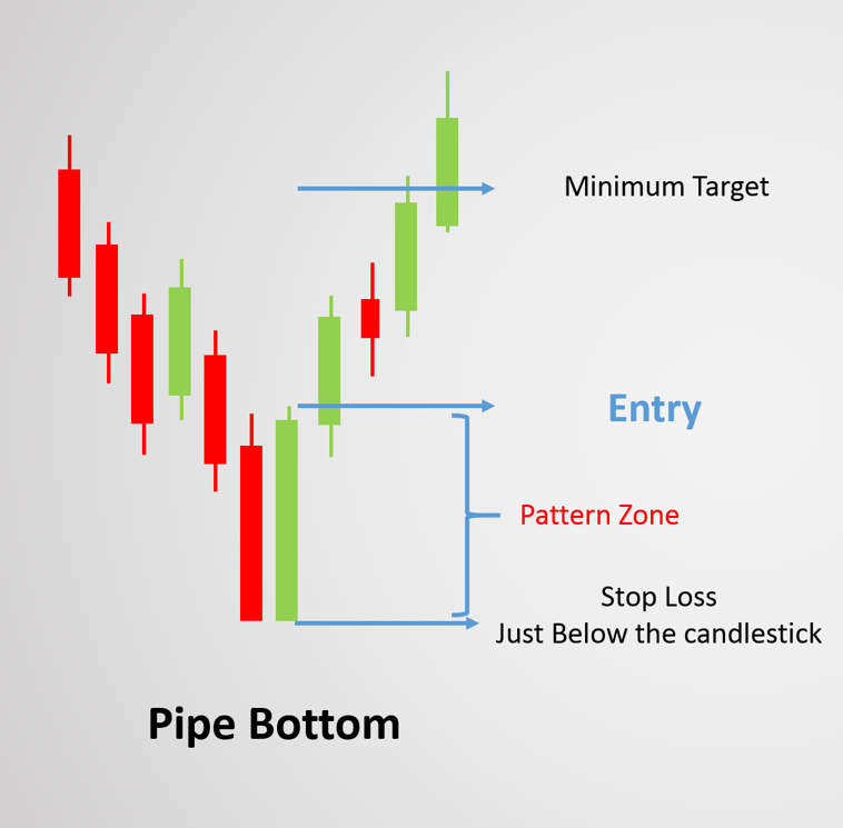 stop loss function