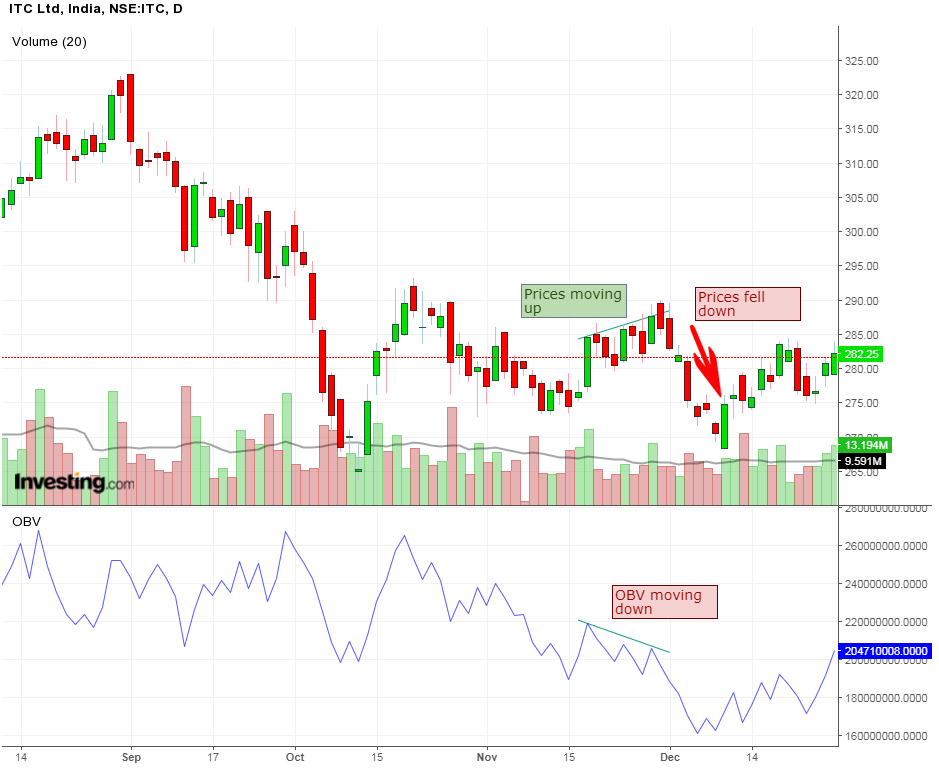 itc obv technical indicator