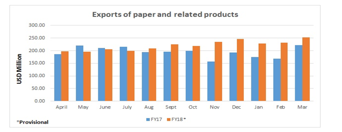 paper industry exports