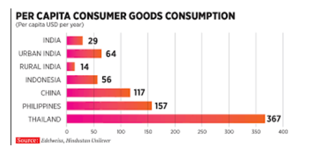 How is Consumption story Driving Growth