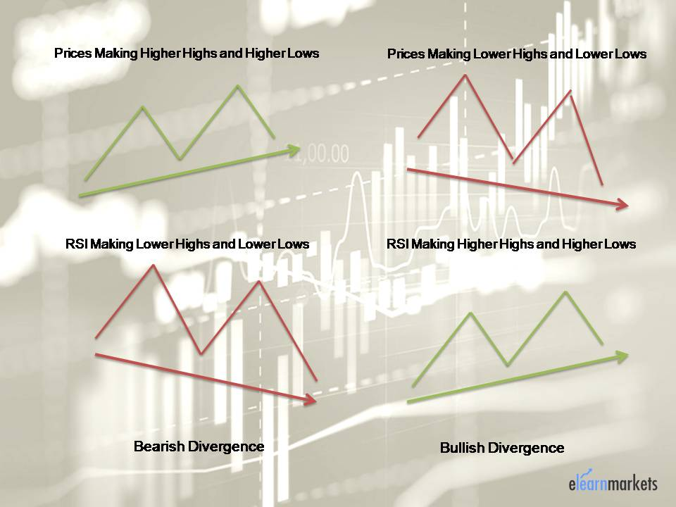 How to apply Hidden RSI Divergence for Swing Trading?