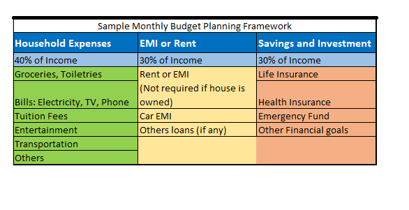 monthly budget plan debt